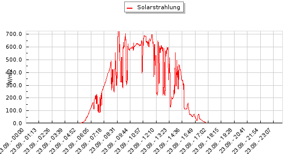 Solarstrahlung
